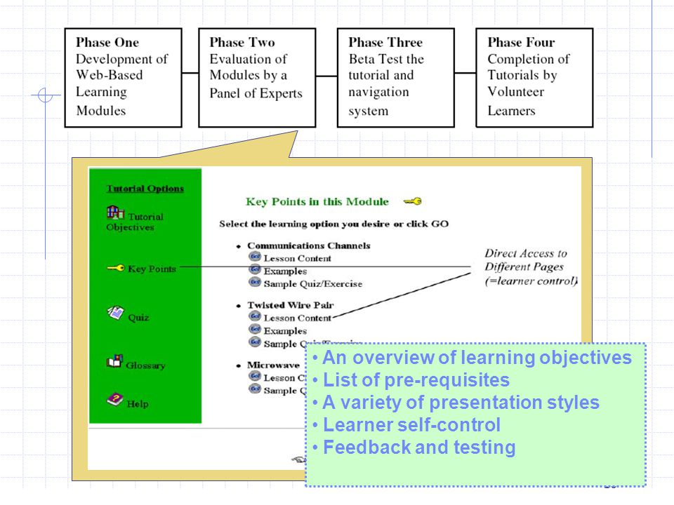10 An overview of learning objectives List of pre-requisites A variety of presentation styles Learner self-control Feedback and testing