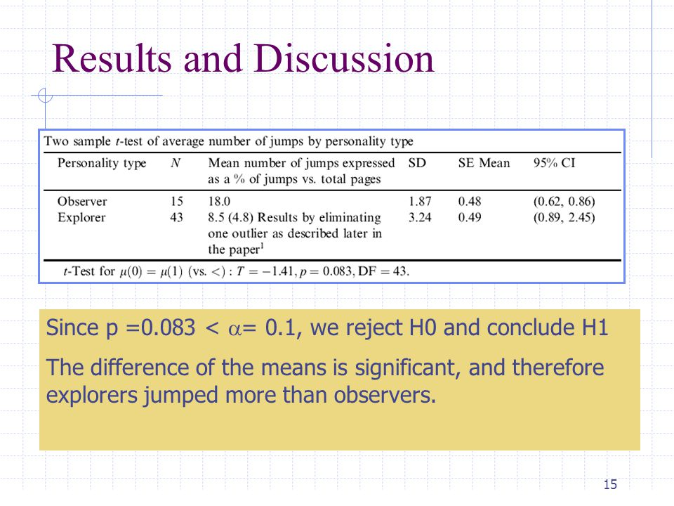15 Results and Discussion Since p =0.083 <  = 0.1, we reject H0 and conclude H1 The difference of the means is significant, and therefore explorers jumped more than observers.