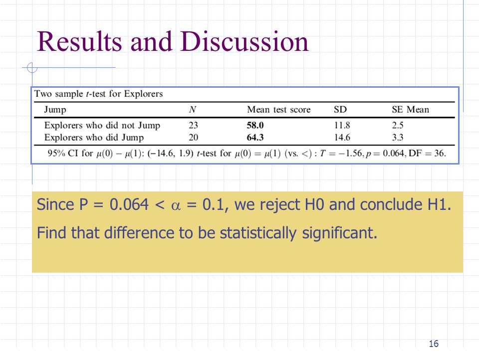 16 Results and Discussion Since P = 0.064 <  = 0.1, we reject H0 and conclude H1.