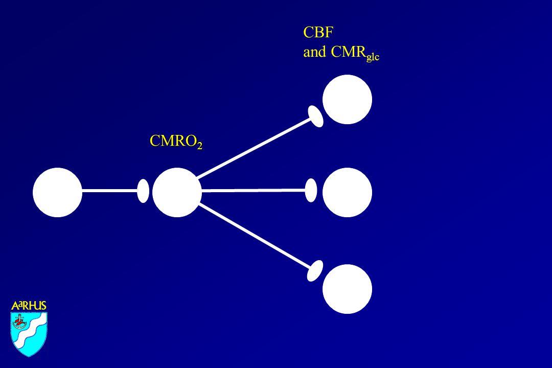 Decline of activity in orbital pre- frontal cortex, Kupers et al., Aarhus PET Center 2003 Inferior medial prefrontal cortex is deactivated by major memory task