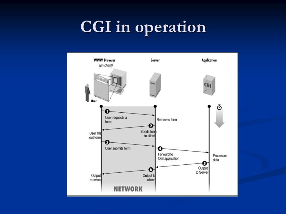 CGI in operation
