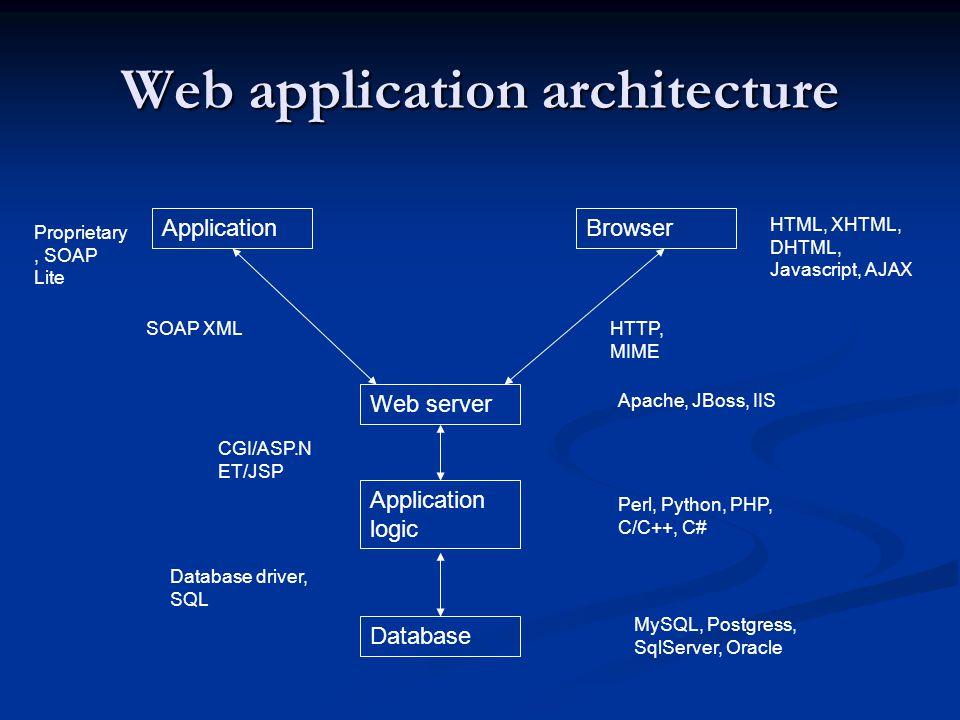 Web application architecture Web server Database Application logic ApplicationBrowser HTTP, MIME HTML, XHTML, DHTML, Javascript, AJAX CGI/ASP.N ET/JSP
