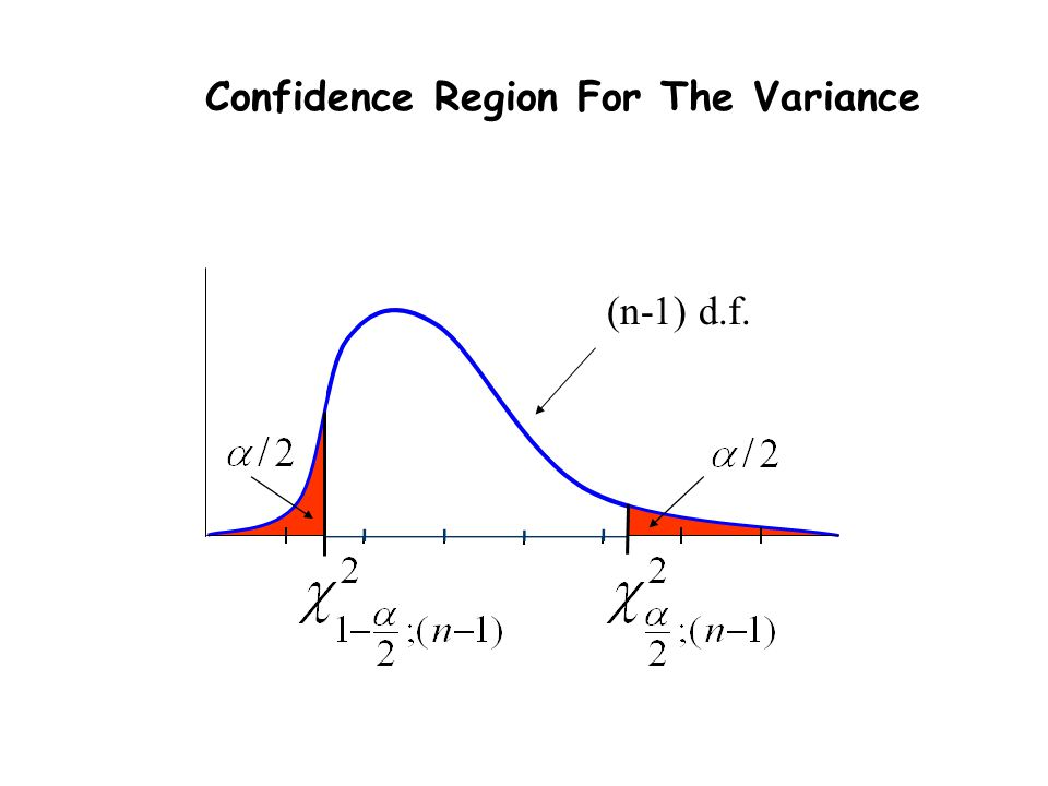 Confidence Region For The Variance (n-1) d.f.