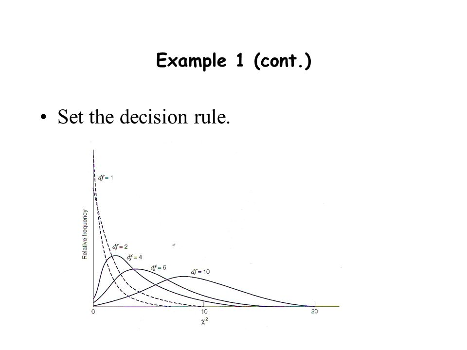 Example 1 (cont.) Set the decision rule.