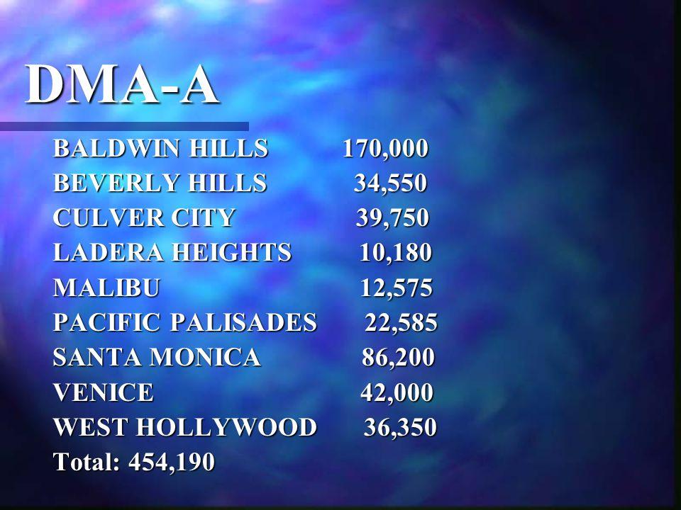 DMA-A BALDWIN HILLS 170,000 BEVERLY HILLS 34,550 CULVER CITY 39,750 LADERA HEIGHTS 10,180 MALIBU 12,575 PACIFIC PALISADES 22,585 SANTA MONICA 86,200 VENICE 42,000 WEST HOLLYWOOD 36,350 Total: 454,190