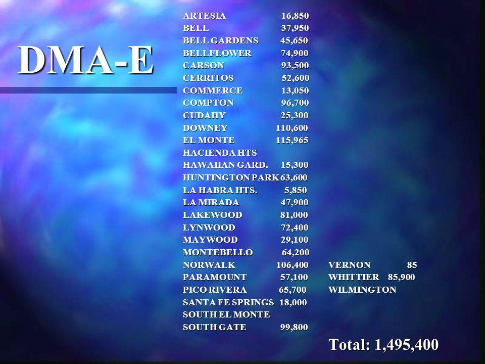 DMA-E ARTESIA 16,850 BELL 37,950 BELL GARDENS 45,650 BELLFLOWER 74,900 CARSON 93,500 CERRITOS 52,600 COMMERCE 13,050 COMPTON 96,700 CUDAHY 25,300 DOWNEY 110,600 EL MONTE 115,965 HACIENDA HTS HAWAIIAN GARD.