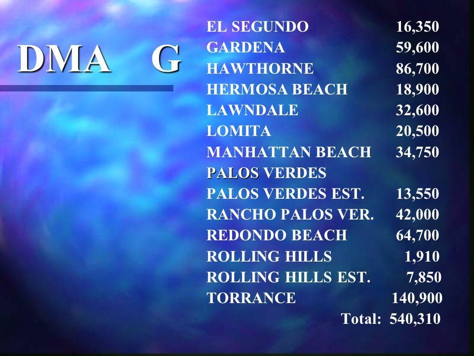 DMA G EL SEGUNDO 16,350 GARDENA 59,600 HAWTHORNE 86,700 HERMOSA BEACH 18,900 LAWNDALE 32,600 LOMITA 20,500 MANHATTAN BEACH 34,750 PALOS VERDES PALOS VERDES EST.