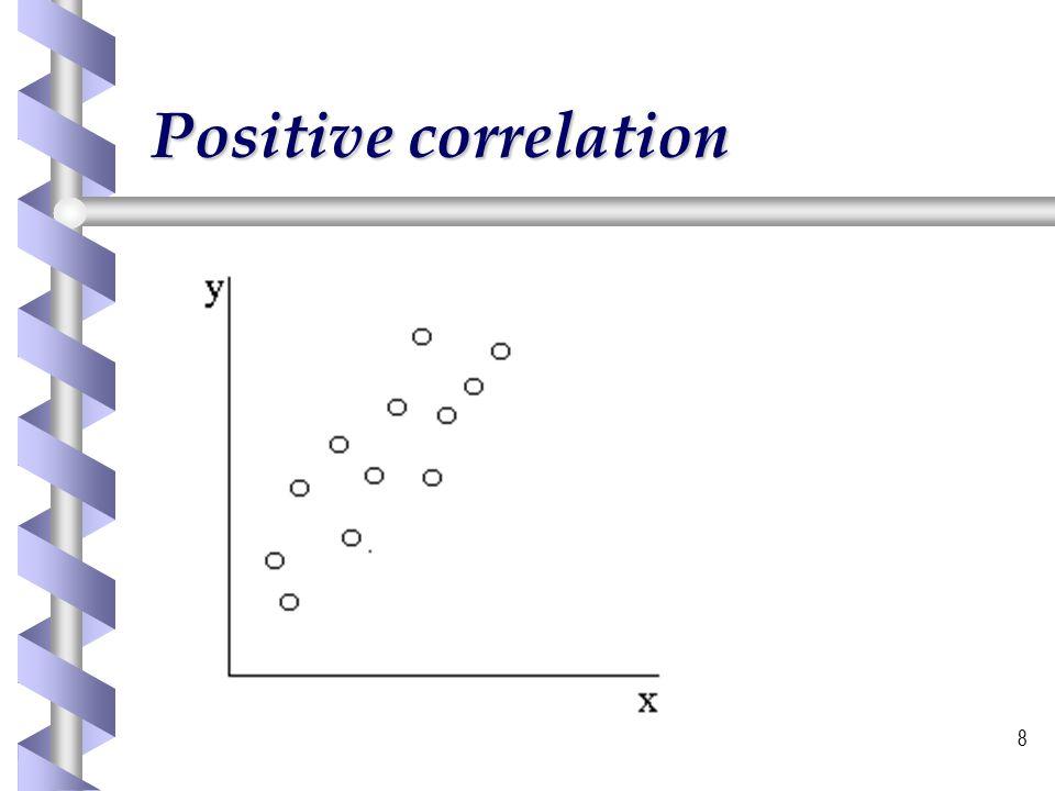 9 Negative correlation