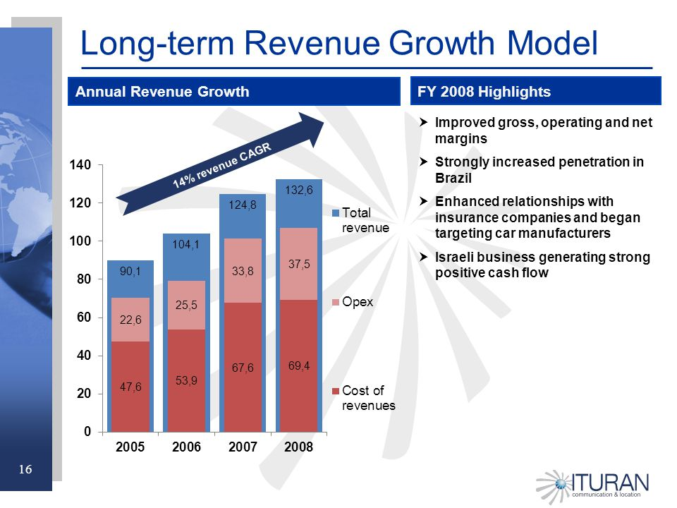 16 Long-term Revenue Growth Model  Improved gross, operating and net margins  Strongly increased penetration in Brazil  Enhanced relationships with insurance companies and began targeting car manufacturers  Israeli business generating strong positive cash flow Annual Revenue Growth FY 2008 Highlights 14% revenue CAGR