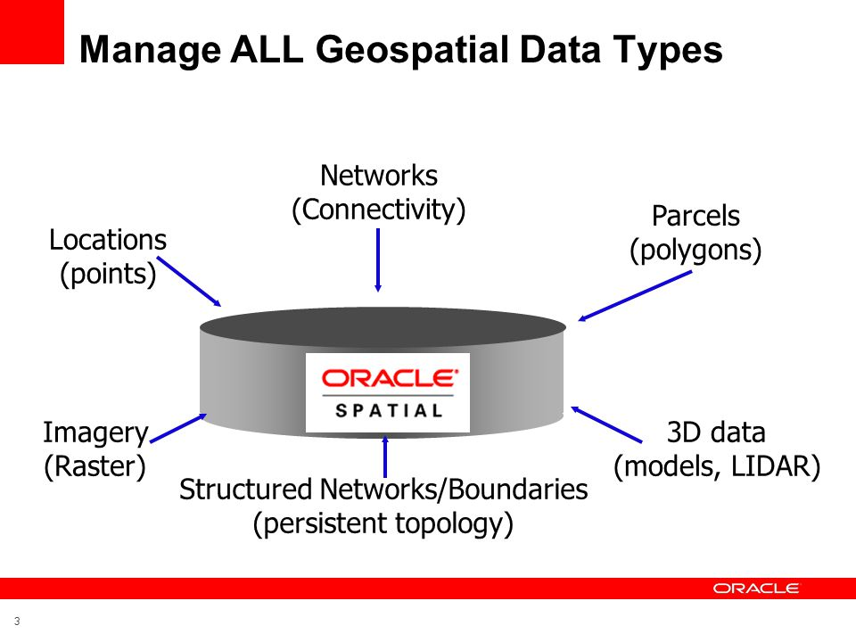 3 Manage ALL Geospatial Data Types Data Locations (points) Networks (Connectivity) Parcels (polygons) Imagery (Raster) Structured Networks/Boundaries (persistent topology) 3D data (models, LIDAR)