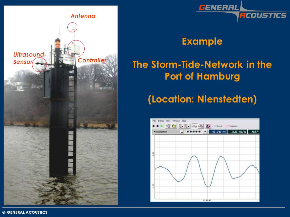 GENERAL ACOUSTICS © Example The Storm-Tide-Network in the Port of Hamburg (Location: Nienstedten) Ultrasound- Sensor Controller Antenna
