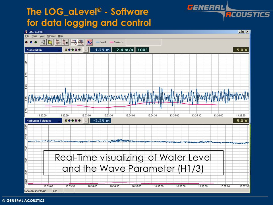 GENERAL ACOUSTICS © The LOG_aLevel ® - Software for data logging and control Real-Time visualizing of Water Level and the Wave Parameter (H1/3)