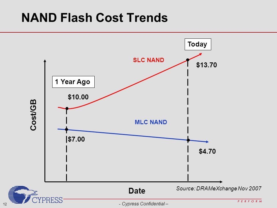 12 - Cypress Confidential – NAND Flash Cost Trends Cost/GB Date SLC NAND MLC NAND $10.00 $7.00 $13.70 $4.70 1 Year Ago Today Source: DRAMeXchange Nov