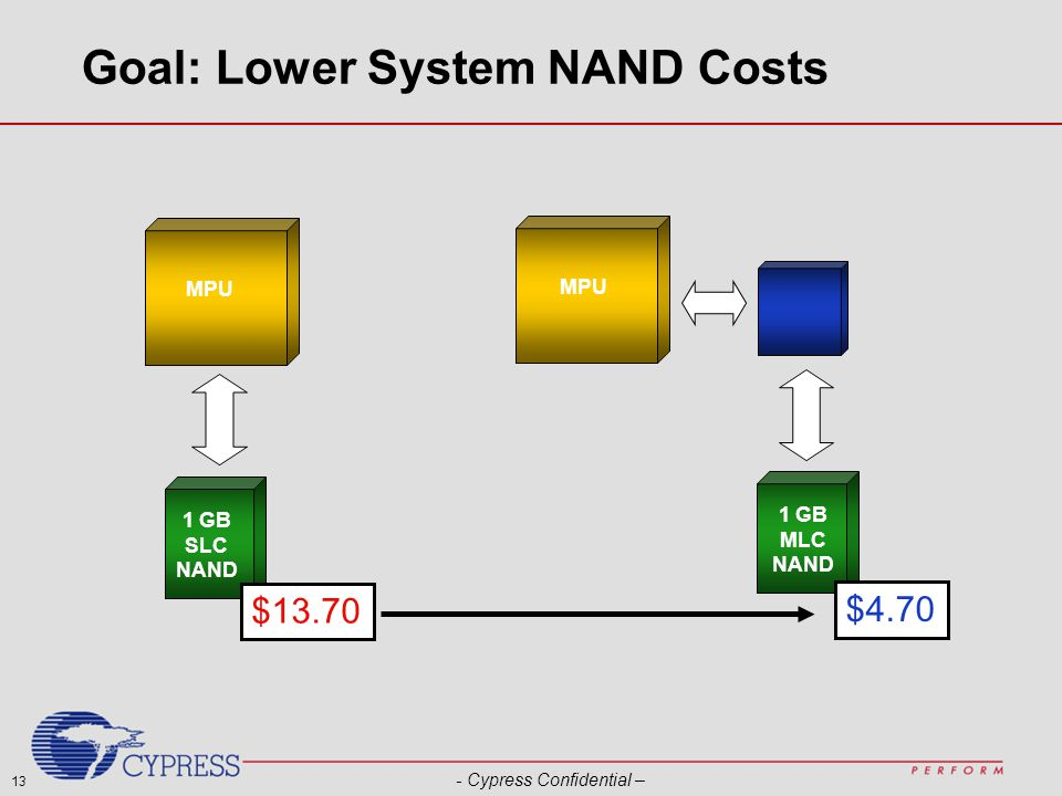 13 - Cypress Confidential – Goal: Lower System NAND Costs MPU 1 GB SLC NAND MPU 1 GB MLC NAND $13.70 $4.70