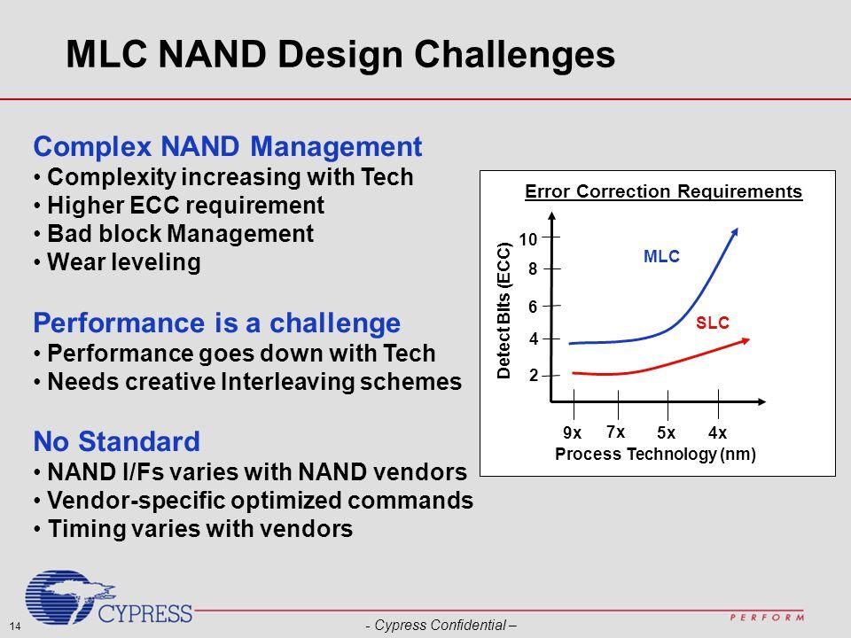 14 - Cypress Confidential – MLC NAND Design Challenges Detect Bits (ECC) Process Technology (nm) 2 4 6 8 10 MLC SLC 9x 7x 5x 4x Error Correction Requi