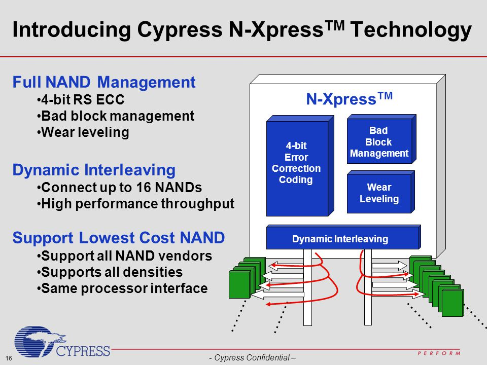 16 - Cypress Confidential – Introducing Cypress N-Xpress TM Technology N-Xpress TM Wear Leveling 4-bit Error Correction Coding Bad Block Management Dynamic Interleaving …….