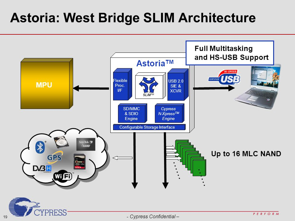 19 - Cypress Confidential – Astoria: West Bridge SLIM Architecture …… Up to 16 MLC NAND MPU Cypress N-Xpress TM Engine SD/MMC & SDIO Engine Configurable Storage Interface Flexible Proc.