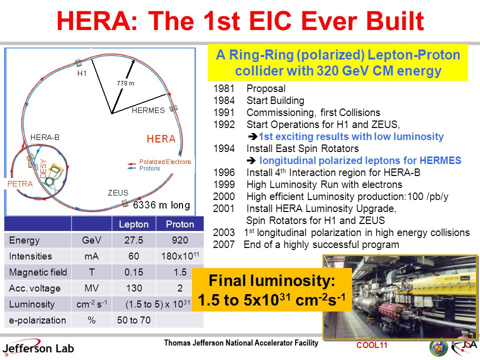 COOL11 HERA: The 1st EIC Ever Built LeptonProton EnergyGeV27.5920 IntensitiesmA60180x10 11 Magnetic fieldT0.151.5 Acc.