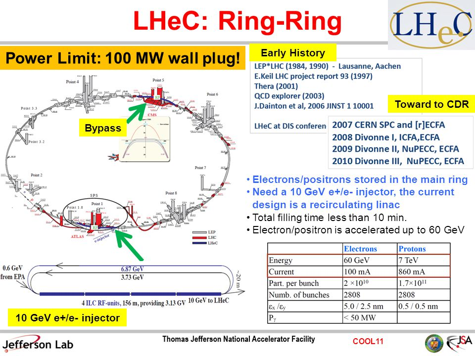 COOL11 LHeC: Ring-Ring 10 GeV e+/e- injector Electrons/positrons stored in the main ring Need a 10 GeV e+/e- injector, the current design is a recirculating linac Total filling time less than 10 min.