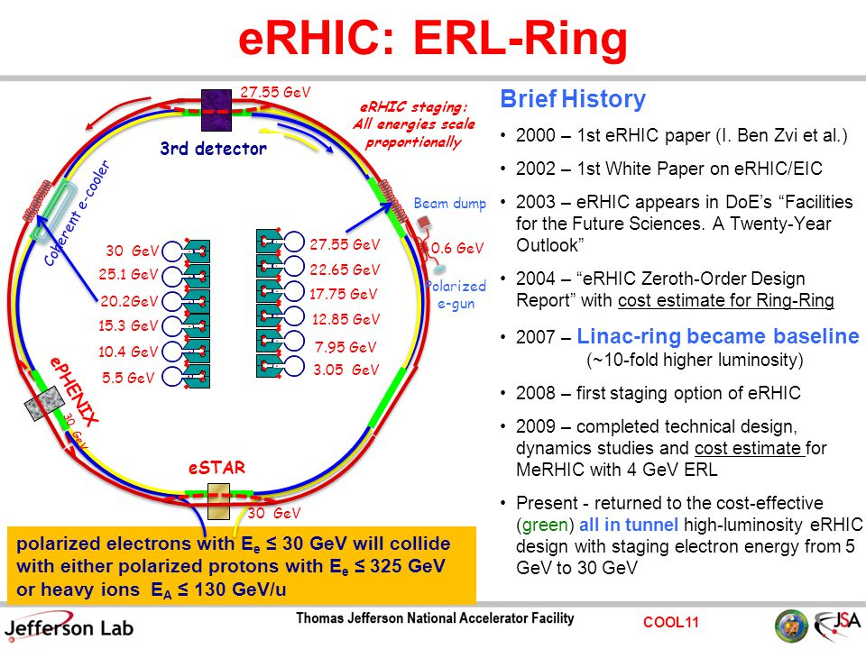 COOL11 eRHIC: ERL-Ring Brief History 2000 – 1st eRHIC paper (I.