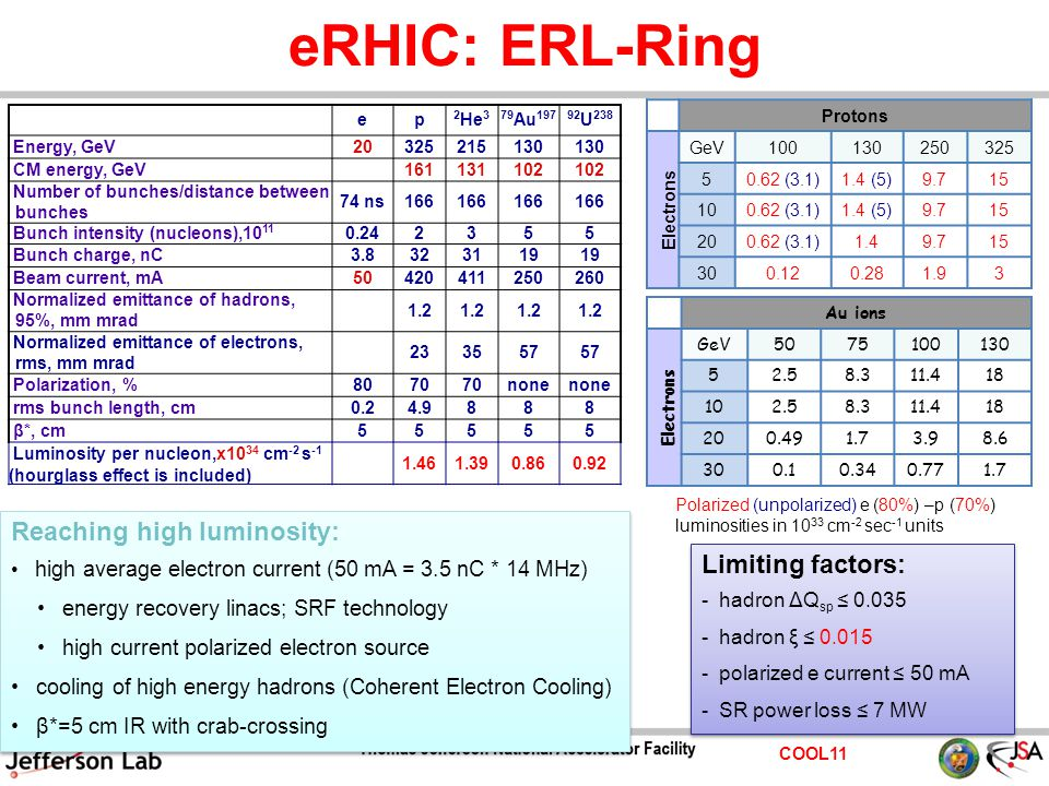 COOL11 eRHIC: ERL-Ring ep 2 He 379 Au 19792 U 238 Energy, GeV20325215130 CM energy, GeV 161131102 Number of bunches/distance between bunches 74 ns166 Bunch intensity (nucleons),10 11 0.242355 Bunch charge, nC3.8323119 Beam current, mA50420411250260 Normalized emittance of hadrons, 95%, mm mrad 1.2 Normalized emittance of electrons, rms, mm mrad 233557 Polarization, %8070 none rms bunch length, cm0.24.9888 β*, cm55555 Luminosity per nucleon,x10 34 cm -2 s -1 (hourglass effect is included) 1.461.390.860.92 Reaching high luminosity: high average electron current (50 mA = 3.5 nC * 14 MHz) energy recovery linacs; SRF technology high current polarized electron source cooling of high energy hadrons (Coherent Electron Cooling) β*=5 cm IR with crab-crossing Reaching high luminosity: high average electron current (50 mA = 3.5 nC * 14 MHz) energy recovery linacs; SRF technology high current polarized electron source cooling of high energy hadrons (Coherent Electron Cooling) β*=5 cm IR with crab-crossing Protons Electrons GeV100130250325 50.62 (3.1)1.4 (5)9.715 100.62 (3.1)1.4 (5)9.715 200.62 (3.1)1.49.715 300.120.281.93 Polarized (unpolarized) e (80%) –p (70%) luminosities in 10 33 cm -2 sec -1 units Au ions Electrons GeV5075100130 52.58.311.418 102.58.311.418 200.491.73.98.6 300.10.340.771.7 Limiting factors: - hadron ΔQ sp ≤ 0.035 - hadron ξ ≤ 0.015 - polarized e current ≤ 50 mA - SR power loss ≤ 7 MW Limiting factors: - hadron ΔQ sp ≤ 0.035 - hadron ξ ≤ 0.015 - polarized e current ≤ 50 mA - SR power loss ≤ 7 MW