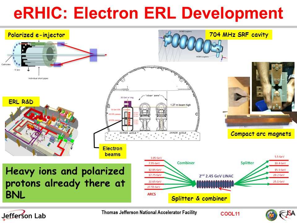 COOL11 eRHIC: Electron ERL Development Compact arc magnets 704 MHz SRF cavity ERL R&D Heavy ions and polarized protons already there at BNL Splitter & combiner Polarized e-injector Electron beams