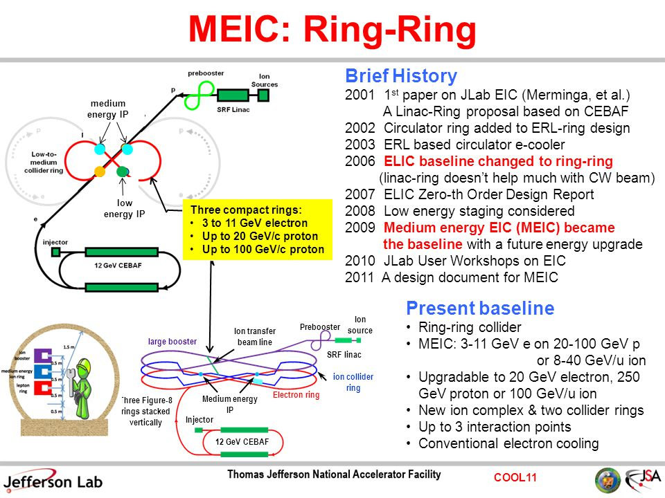 COOL11 MEIC: Ring-Ring Prebooster Ion source Three Figure-8 rings stacked vertically Ion transfer beam line Medium energy IP Electron ring Injector 12 GeV CEBAF SRF linac large booster ion collider ring medium energy IP low energy IP Three compact rings: 3 to 11 GeV electron Up to 20 GeV/c proton Up to 100 GeV/c proton Brief History 2001 1 st paper on JLab EIC (Merminga, et al.) A Linac-Ring proposal based on CEBAF 2002 Circulator ring added to ERL-ring design 2003 ERL based circulator e-cooler 2006 ELIC baseline changed to ring-ring (linac-ring doesn't help much with CW beam) 2007 ELIC Zero-th Order Design Report 2008 Low energy staging considered 2009 Medium energy EIC (MEIC) became the baseline with a future energy upgrade 2010 JLab User Workshops on EIC 2011 A design document for MEIC Present baseline Ring-ring collider MEIC: 3-11 GeV e on 20-100 GeV p or 8-40 GeV/u ion Upgradable to 20 GeV electron, 250 GeV proton or 100 GeV/u ion New ion complex & two collider rings Up to 3 interaction points Conventional electron cooling