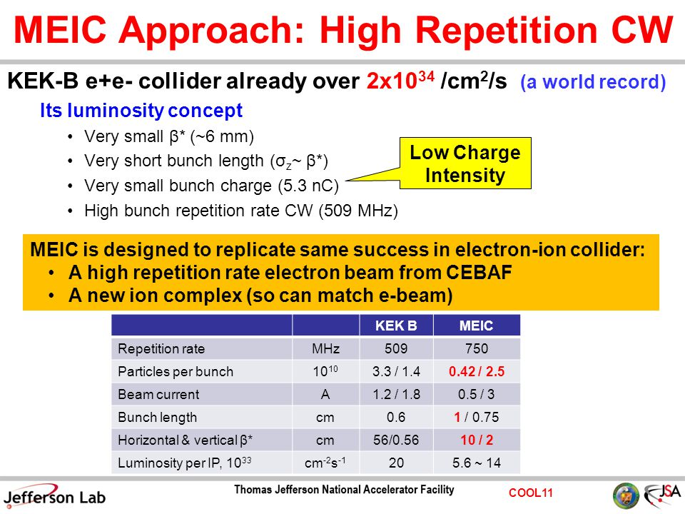 COOL11 MEIC Approach: High Repetition CW KEK-B e+e- collider already over 2x10 34 /cm 2 /s (a world record) Its luminosity concept Very small β* (~6 m