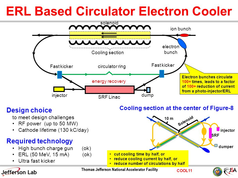 COOL11 ERL Based Circulator Electron Cooler ion bunch electron bunch circulator ring Cooling section solenoid Fast kicker SRF Linac dump injector Elec