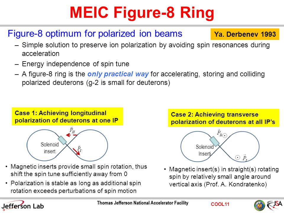 COOL11 MEIC Figure-8 Ring Figure-8 optimum for polarized ion beams –Simple solution to preserve ion polarization by avoiding spin resonances during ac