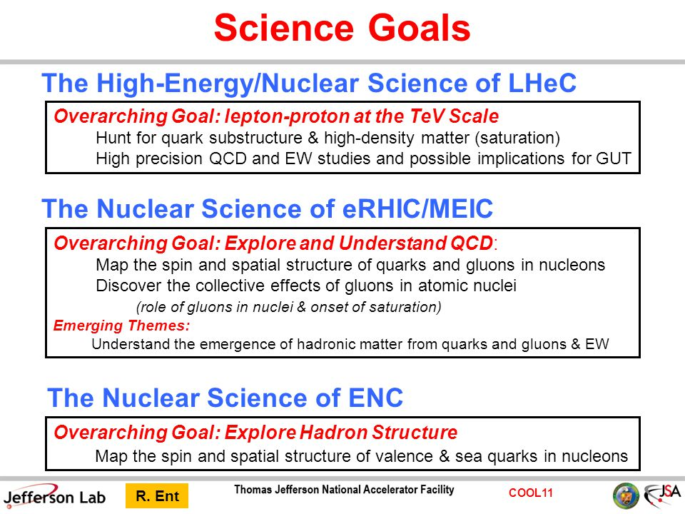 COOL11 The Nuclear Science of eRHIC/MEIC Overarching Goal: Explore and Understand QCD: Map the spin and spatial structure of quarks and gluons in nucleons Discover the collective effects of gluons in atomic nuclei (role of gluons in nuclei & onset of saturation) Emerging Themes: Understand the emergence of hadronic matter from quarks and gluons & EW The Nuclear Science of ENC Overarching Goal: Explore Hadron Structure Map the spin and spatial structure of valence & sea quarks in nucleons The High-Energy/Nuclear Science of LHeC Overarching Goal: lepton-proton at the TeV Scale Hunt for quark substructure & high-density matter (saturation) High precision QCD and EW studies and possible implications for GUT Science Goals R.