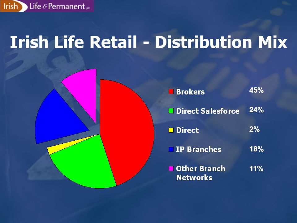 Irish Life Retail - Distribution Mix 45% 24% 2% 18% 11%