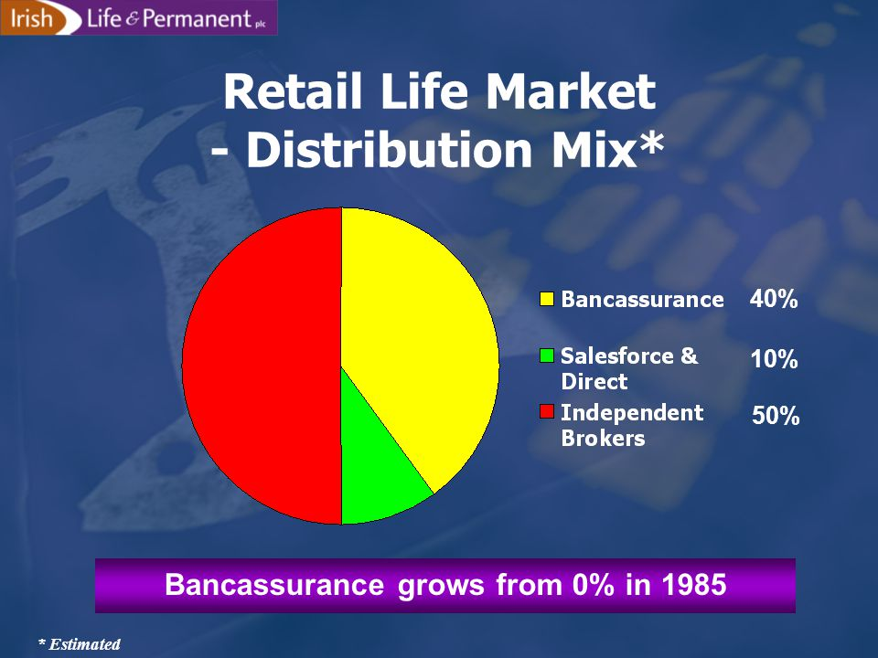 Retail Life Market - Distribution Mix* * Estimated Bancassurance grows from 0% in 1985 40% 10% 50%