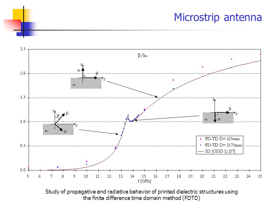 Microstrip antenna Study of propagative and radiative behavior of printed dielectric structures using the finite difference time domain method (FDTD)