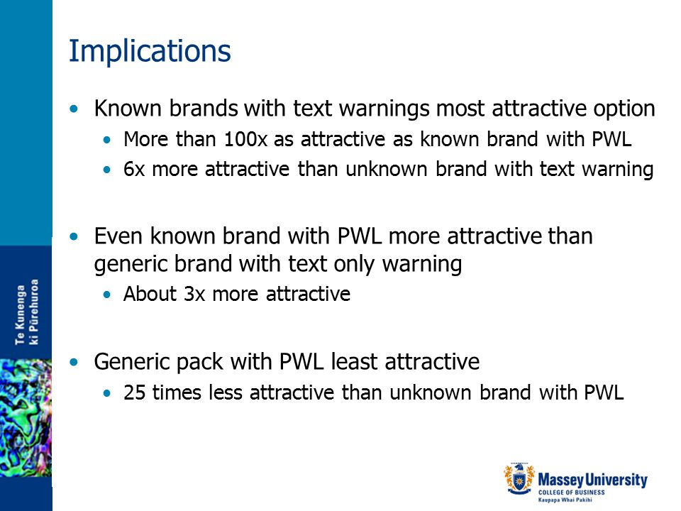 Implications Known brands with text warnings most attractive option More than 100x as attractive as known brand with PWL 6x more attractive than unknown brand with text warning Even known brand with PWL more attractive than generic brand with text only warning About 3x more attractive Generic pack with PWL least attractive 25 times less attractive than unknown brand with PWL