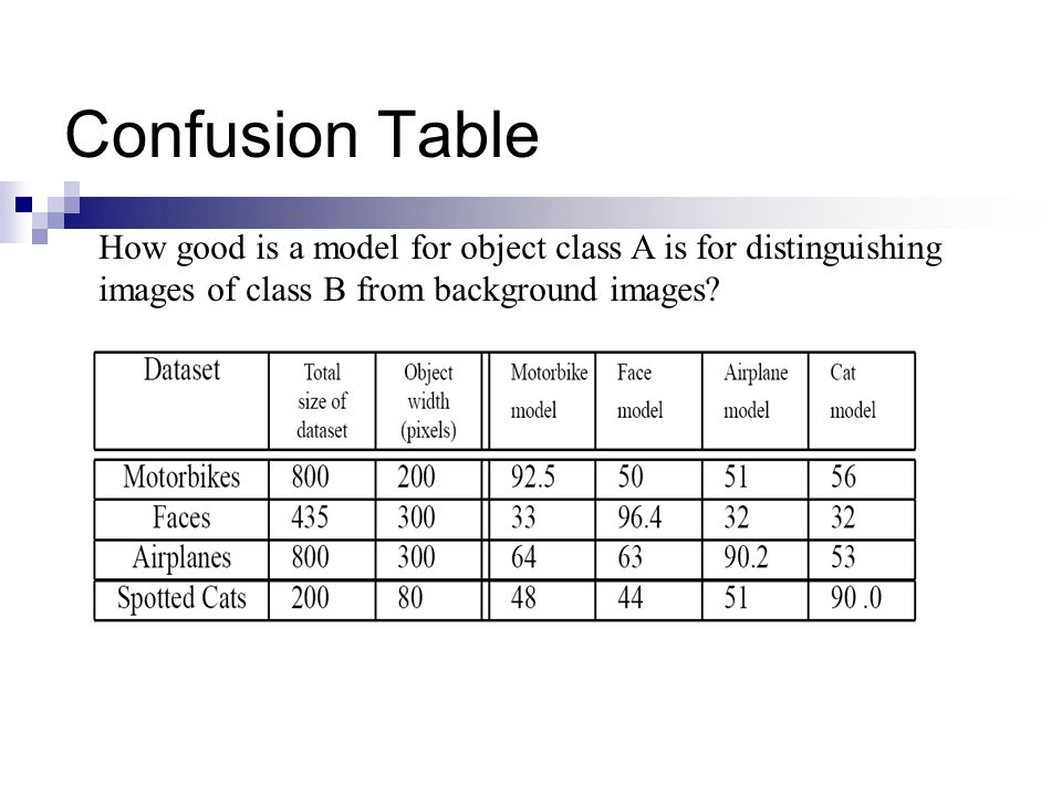Confusion Table How good is a model for object class A is for distinguishing images of class B from background images