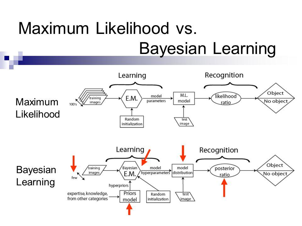 Maximum Likelihood vs. Bayesian Learning Maximum Likelihood Bayesian Learning