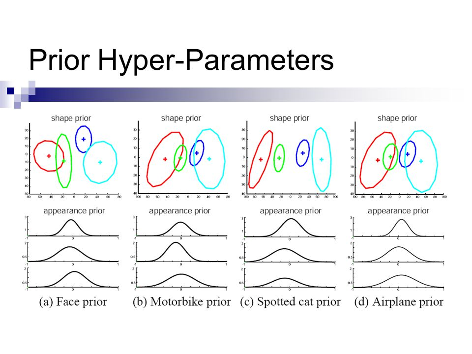 Prior Hyper-Parameters