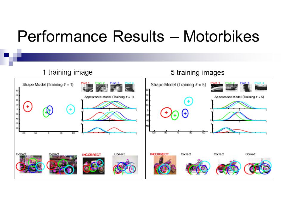 Performance Results – Motorbikes 1 training image 5 training images