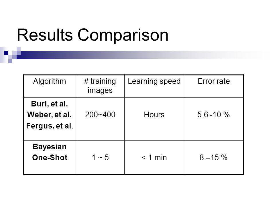 Results Comparison Algorithm# training images Learning speedError rate Burl, et al.