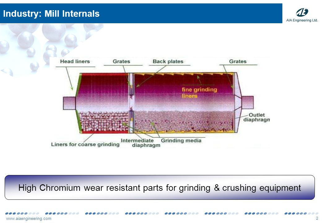 www.aiaengineering.com 2 Industry: Mill Internals High Chromium wear resistant parts for grinding & crushing equipment