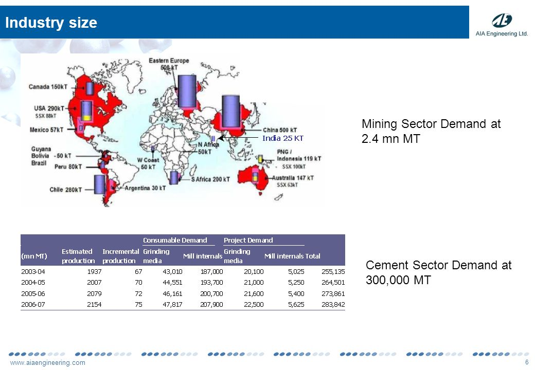 www.aiaengineering.com 6 Industry size Mining Sector Demand at 2.4 mn MT Cement Sector Demand at 300,000 MT