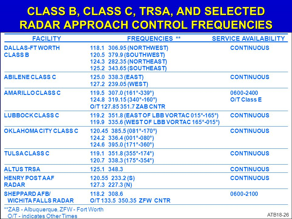 CLASS B, CLASS C, TRSA, AND SELECTED RADAR APPROACH CONTROL FREQUENCIES DALLAS-FT WORTH118.1 306.95 (NORTHWEST)CONTINUOUS CLASS B120.5 379.9 (SOUTHWES