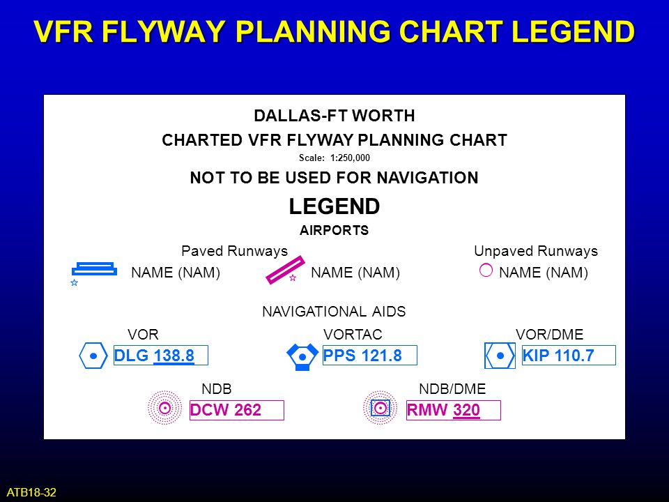 NAVIGATIONAL AIDS VORVORTACVOR/DME DALLAS-FT WORTH CHARTED VFR FLYWAY PLANNING CHART Scale: 1:250,000 NOT TO BE USED FOR NAVIGATION LEGEND AIRPORTS Pa