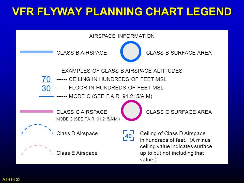 AIRSPACE INFORMATION CLASS B AIRSPACECLASS B SURFACE AREA CLASS C AIRSPACECLASS C SURFACE AREA MODE C (SEE F.A.R. 91.215/AIM.) Class D AirspaceCeiling