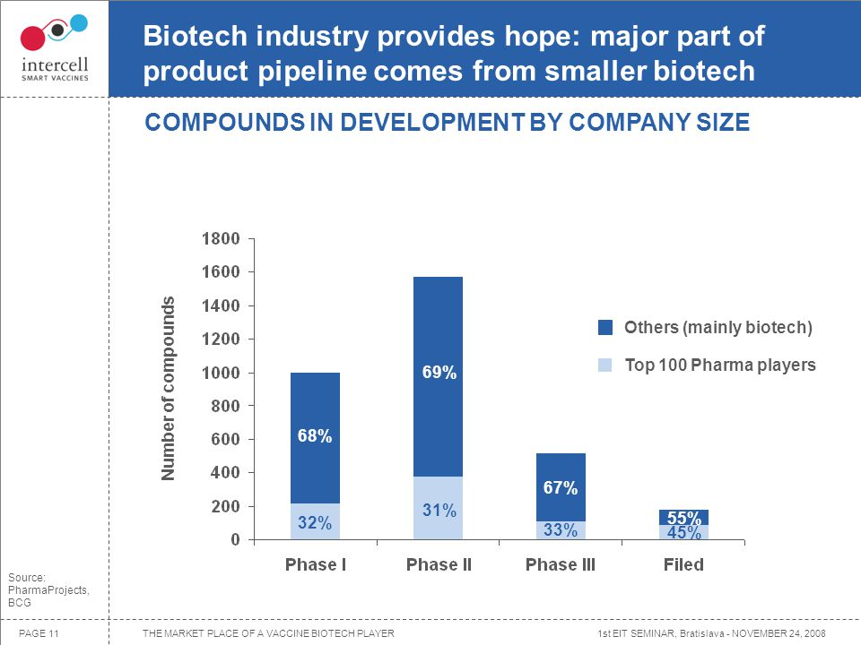 1st EIT SEMINAR, Bratislava - NOVEMBER 24, 2008PAGE 11 Biotech industry provides hope: major part of product pipeline comes from smaller biotech Others (mainly biotech) Top 100 Pharma players COMPOUNDS IN DEVELOPMENT BY COMPANY SIZE Source: PharmaProjects, BCG Number of compounds 68% 69% 67% 55% 32% 31% 33% 45% THE MARKET PLACE OF A VACCINE BIOTECH PLAYER