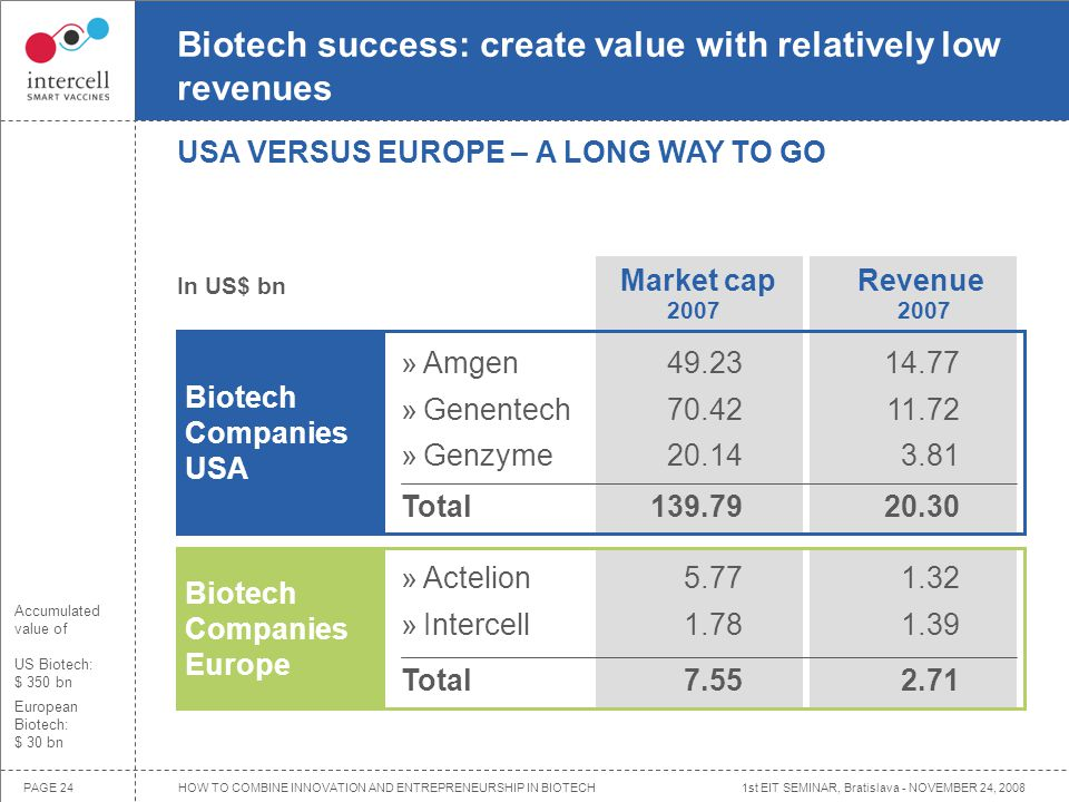 1st EIT SEMINAR, Bratislava - NOVEMBER 24, 2008PAGE 24 Market cap Biotech Companies USA In US$ bn Revenue Biotech Companies Europe »Amgen »Genentech »Genzyme Total 49.23 70.42 20.14 139.79 14.77 11.72 3.81 20.30 »Actelion »Intercell Total 5.77 1.78 7.55 1.32 1.39 2.71 Biotech success: create value with relatively low revenues Accumulated value of US Biotech: $ 350 bn European Biotech: $ 30 bn USA VERSUS EUROPE – A LONG WAY TO GO 2007 HOW TO COMBINE INNOVATION AND ENTREPRENEURSHIP IN BIOTECH