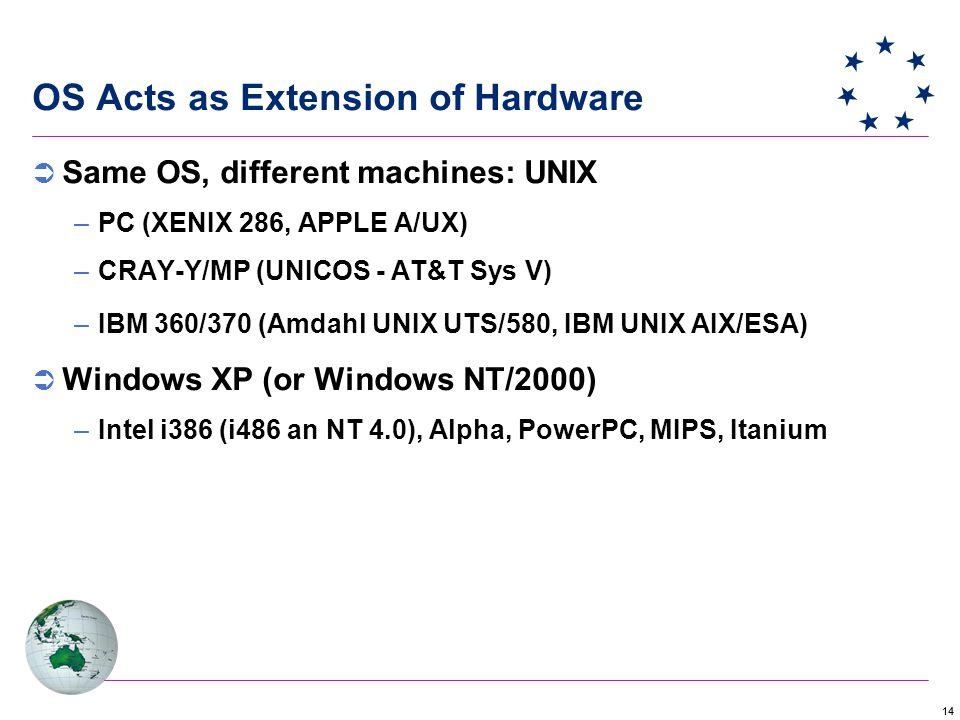 14 OS Acts as Extension of Hardware  Same OS, different machines: UNIX –PC (XENIX 286, APPLE A/UX) –CRAY-Y/MP (UNICOS - AT&T Sys V) –IBM 360/370 (Amdahl UNIX UTS/580, IBM UNIX AIX/ESA)  Windows XP (or Windows NT/2000) –Intel i386 (i486 an NT 4.0), Alpha, PowerPC, MIPS, Itanium