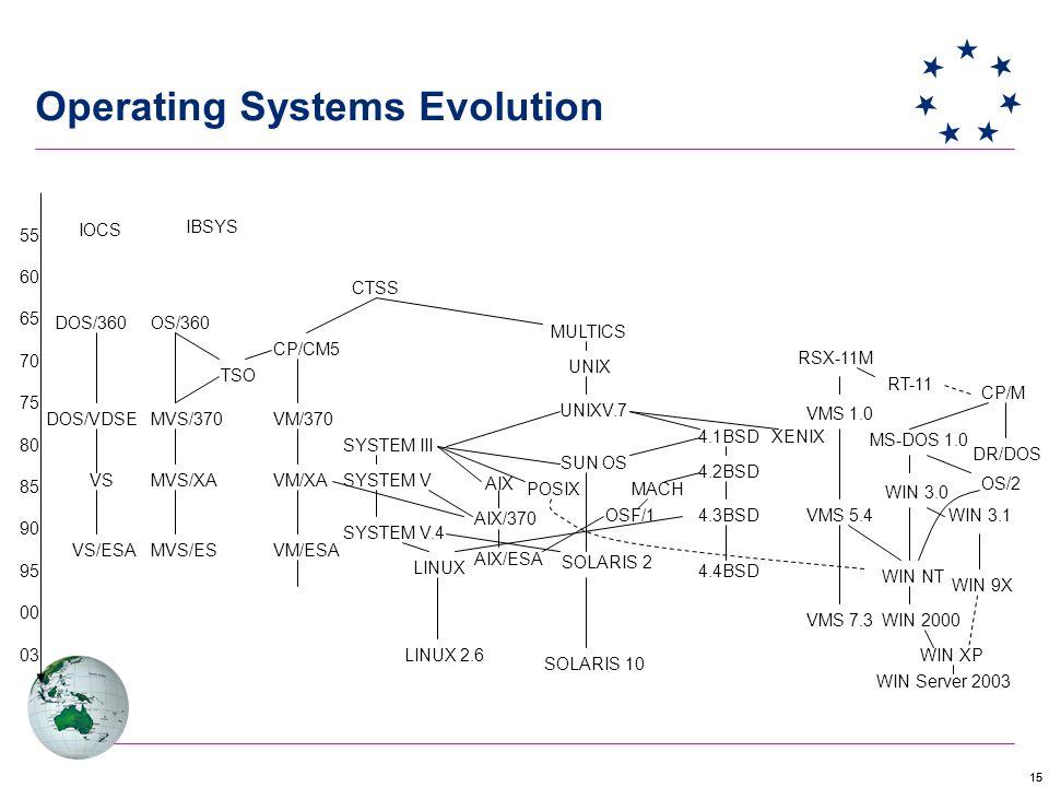 15 Operating Systems Evolution 55 60 65 70 75 80 85 90 95 00 03 IOCS DOS/360 DOS/VDSE VS VS/ESA OS/360 MVS/370 MVS/XA MVS/ES TSO IBSYS CTSS CP/CM5 VM/370 VM/XA VM/ESA SYSTEM III SYSTEM V SYSTEM V.4 MULTICS UNIX UNIXV.7 AIX/370 AIX SUN OS POSIX SOLARIS 2 4.1BSD 4.2BSD 4.3BSD 4.4BSD MACH OSF/1 AIX/ESA XENIX MS-DOS 1.0 CP/M DR/DOS OS/2 WIN 3.0 WIN NT WIN 2000 WIN 9X WIN XP LINUX RSX-11M VMS 1.0 VMS 5.4 VMS 7.3 WIN 3.1 SOLARIS 10 RT-11 LINUX 2.6 WIN Server 2003