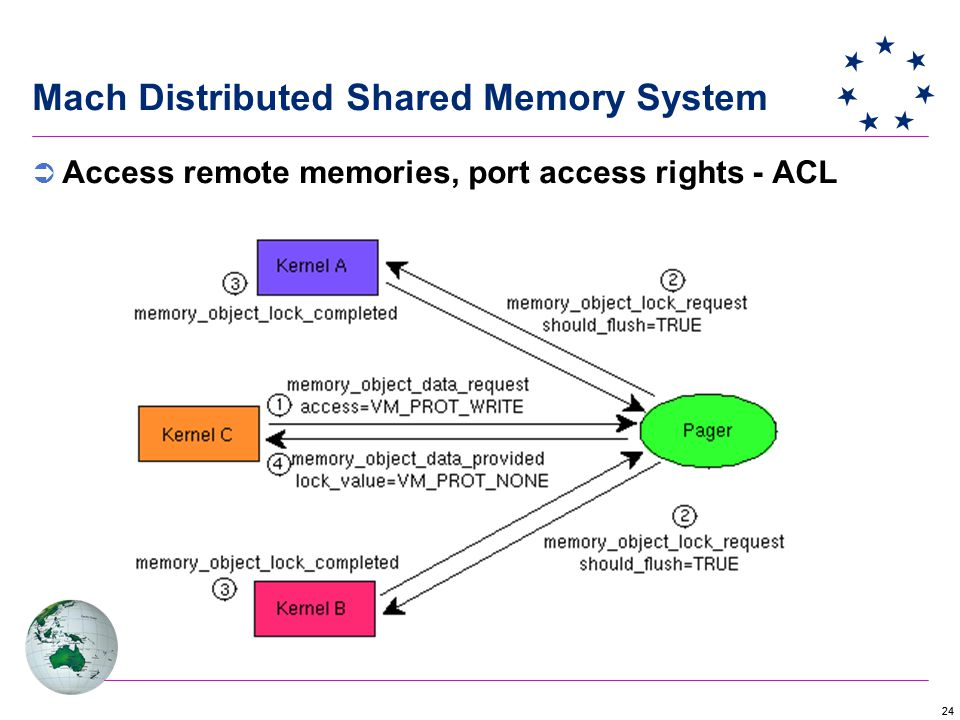24 Mach Distributed Shared Memory System  Access remote memories, port access rights - ACL